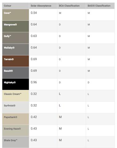 Classification of COLORBOND® steel Colours - Part 1