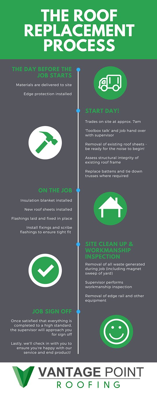 Roof replacement process infographic
