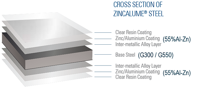 Metal Roofing - Brisbane - Have you considered it? Zincalume cross-section